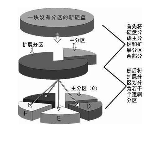 深圳网络营销:Linux系统挂载点与分区的关系(转载)