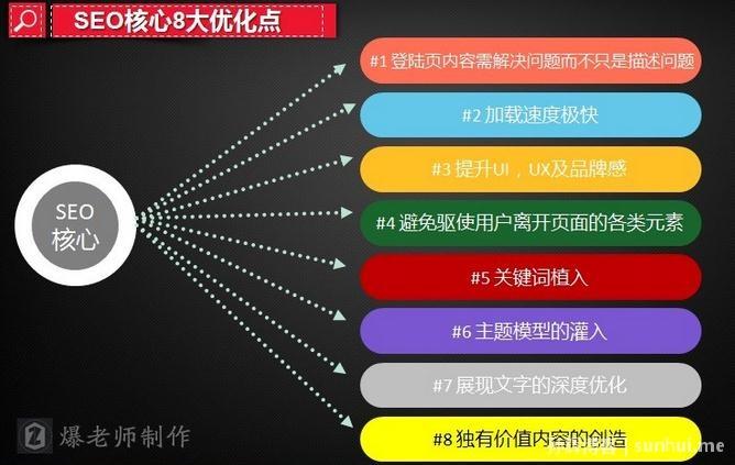 【深圳网络营销分享】网站SEO站内优化八大要素