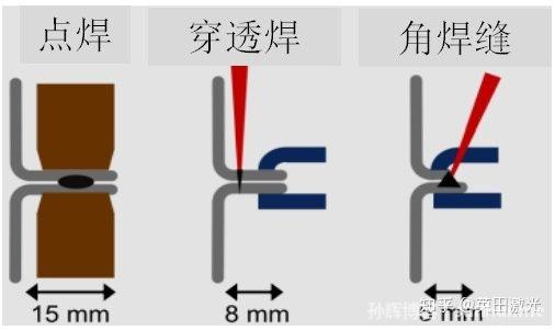 激光焊接白车身 优异材料加工热源广泛应用