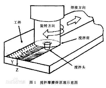 搅拌摩擦焊原理介绍