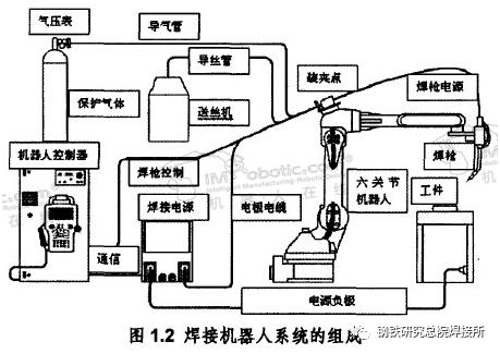 焊接机器人工作站组成结构